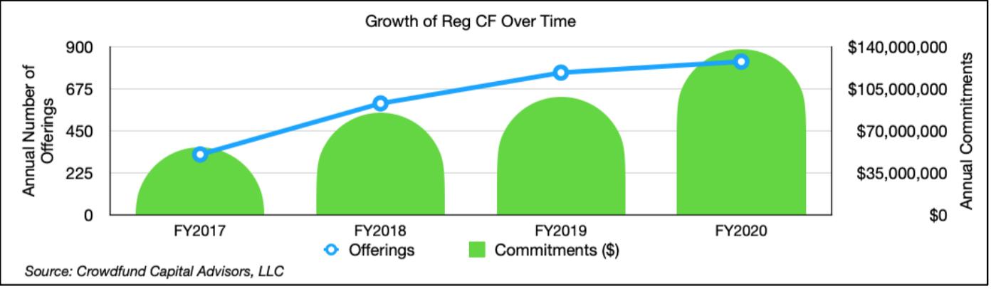 Reg CF annual commitments