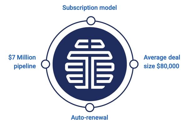 Talla Business Model graphic